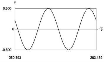 Forced steady state vibrations in periodic regime for h= 0.3, f= –0.5, ν= 1, R= 0.7