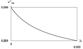 Characteristics of steady state motion as functions of coefficient of damping  in periodic regime for f= –0.5, ν= 1, R= 0.7