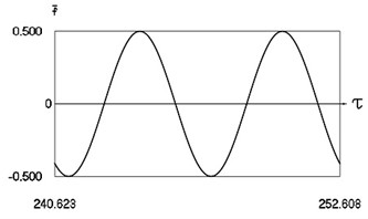 Forced steady state vibrations in periodic regime for h= 0.1, f= –0.5, ν= 1.0485, R= 0.7