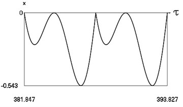 Forced steady state vibrations in periodic regime for h= 0.1, f= –0.5, ν= 1.049, R= 0.7