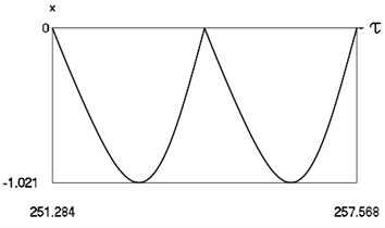 Forced steady state vibrations in periodic regime for h= 0.1, f= –0.5, ν= 2, R= 0.7