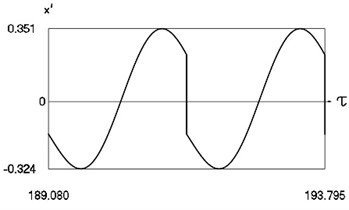 Forced steady state vibrations in periodic regime for h= 0.1, f= –0.5, ν= 2.665, R= 0.7