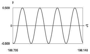 Forced steady state vibrations in periodic regime for h= 0.1, f= –0.5, ν= 2.67, R= 0.7