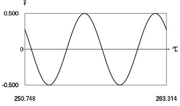 Forced steady state vibrations in periodic regime for h=0, f= –0.5, ν= 1, R= 0.3