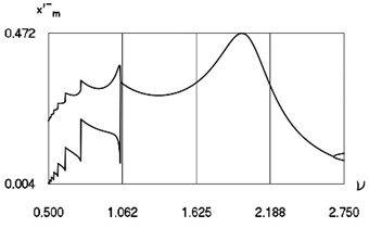 Characteristics of steady state motion as functions of frequency  of excitation in periodic regime for h= 0.1, f= –0.2, R= 0.7