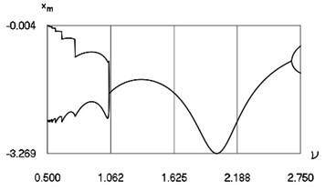 Characteristics of steady state motion as functions of frequency  of excitation in periodic regime for h= 0.1, f= –1.6, R= 0.7