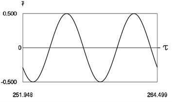Forced steady state vibrations in periodic regime for h= 0, f= –0.5, ν= 1, R= 0.9