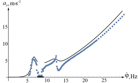 The amplitudes of the acceleration of steady-state oscillations along OX axis