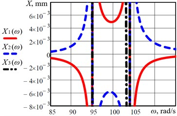 Frequency-response curves (or, so-called, amplitude-frequency characteristics) of the considered three-mass vibratory system