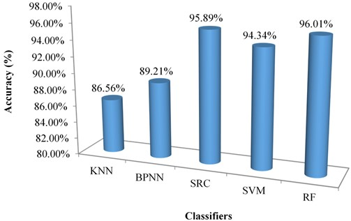 Accuracy values obtained from different classifiers
