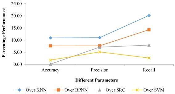 Percentage improvement of RF classifier