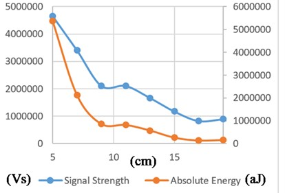 PREPEG+PEG with 10mm thickness AE features sampled from 5cm distance  up to 19 cm for R6a sensor (descriptions for a), b), c) and d) are the same as in Fig. 5)