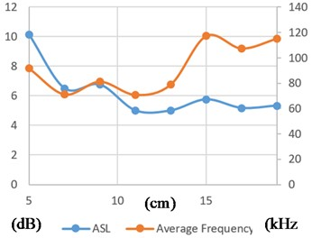 PREPEG+PEG with 25mm thickness AE features sampled from 5cm distance  up to 19 cm for R15a sensor (the descriptions for a), b), c) and d) are the same as in Fig. 5