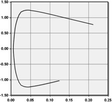 Charts of aerodynamic properties of NACA-0012 at Reynolds No. 500,000