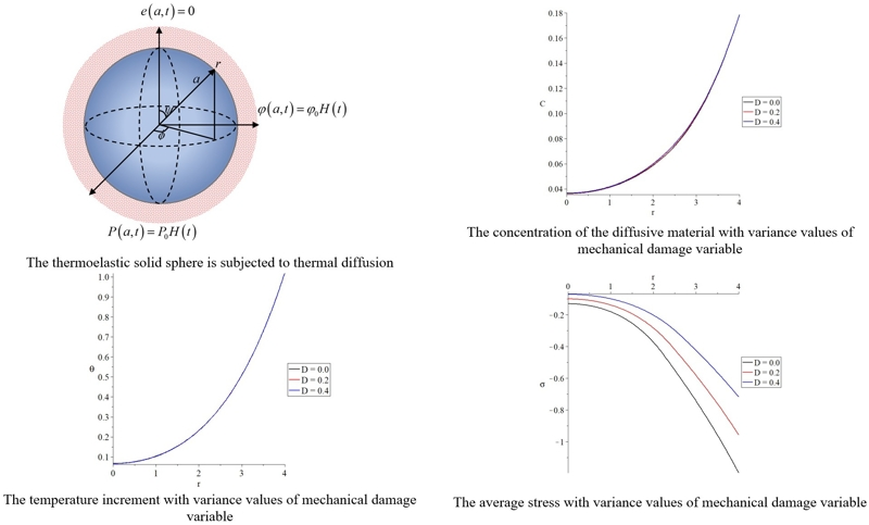 Thermal shock problem of a generalized thermoelastic solid sphere affected by mechanical damage and thermal diffusion