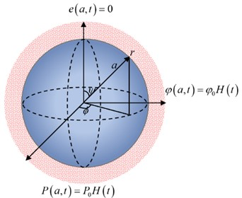 The thermoelastic solid sphere is subjected to thermal diffusion