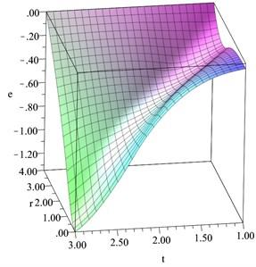 The volumetric strain distribution  when D= 0.2