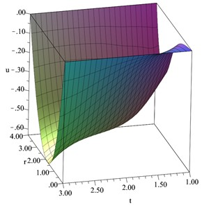 The displacement distribution  when D= 0.2