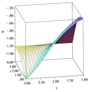 The average stress distribution  when D= 0.2