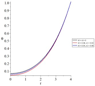 The temperature increment with various values of thermal and diffusive relaxation times