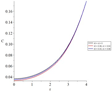 The concentration of the diffusive material with various values of thermal and diffusional relaxation times