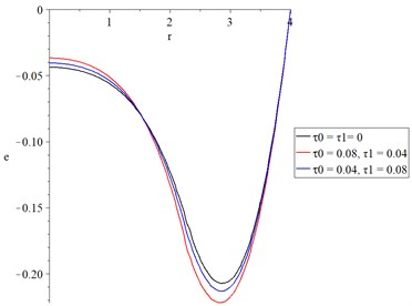 The volumetric strain with various values of thermal and diffusional relaxation times