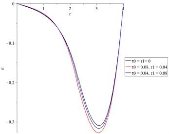 The displacement with various values of thermal and diffusional relaxation times
