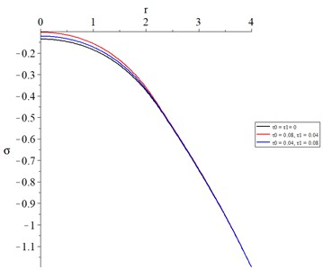 The average stress with various values  of thermal and diffusional relaxation times