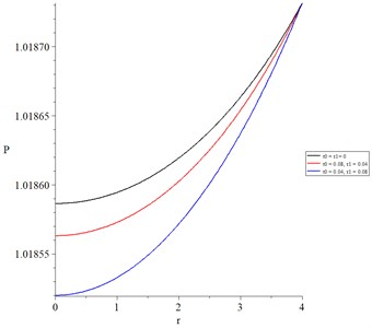 The chemical potential with various values of thermal and diffusional relaxation times