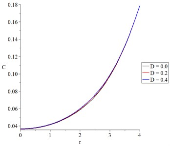 The concentration of the diffusive material with variance values of mechanical damage variable