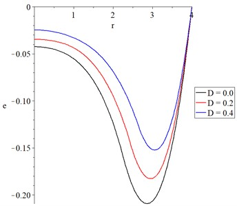The volumetric strain with variance values  of mechanical damage variable