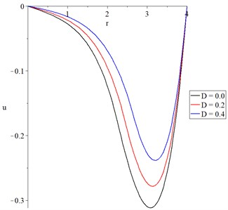 The displacement with variance values  of mechanical damage variable