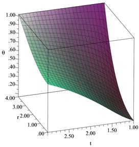 The temperature increment  distribution when D= 0.2