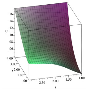 The concentration of the diffusive material distribution when D= 0.2