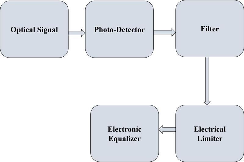 Optical fiber deformation and vibration monitoring at distinct data rates with distinct photo-detectors devices