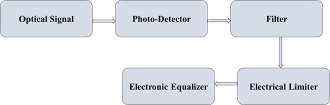 Basic Representation of electronic equalizer