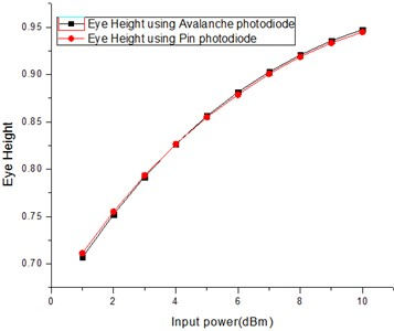 Eye height at 25 Gbps