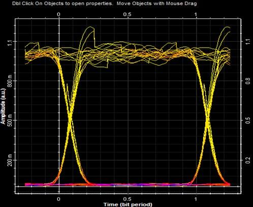 Eye diagram using pin-diode at 30 Gbps