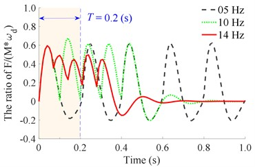 The stimulating impulse response of the tamper-asphalt mixture interaction  at N= 5 under the different excitations of the compacting mechanism
