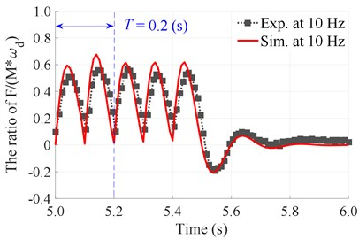 The experimentation and simulation results of the stimulating impulse response  of the tamper-asphalt mixture interaction at N= 5