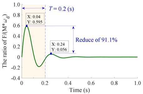 The excitation impulse of a single shock