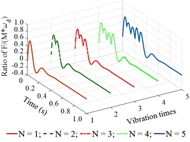 The stimulating impulse response of the tamper-asphalt mixture interaction  under the different excitations of the compacting mechanism