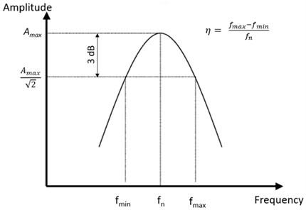 DLF determination from the resonance peak
