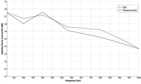 Results of the bare plate. Comparison of the velocity/force results  for the simulation and measurement