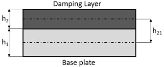 Free-layer damping treatments
