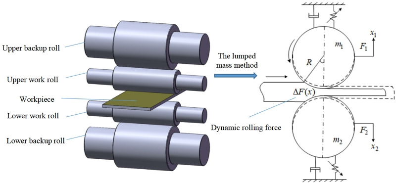 Nonlinear vibration characteristics and time-delayed displacement control of rolling mill under dynamic rolling force