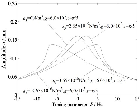 Amplitude-frequency curves of the vibration system under time-delayed displacement control  with variations in a) primary stiffness due to the dynamic rolling force; b) cubic stiffness  due to the dynamic rolling force; and c) external excitation