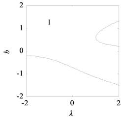 Bifurcation topological curves of rolling mill vibration system  without time-delayed displacement control