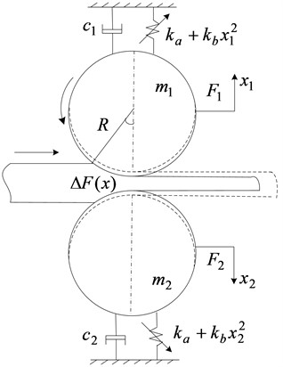 Nonlinear vibration model of hot rolling mill rolls