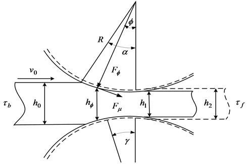 Dynamic rolling process diagram of workpiece
